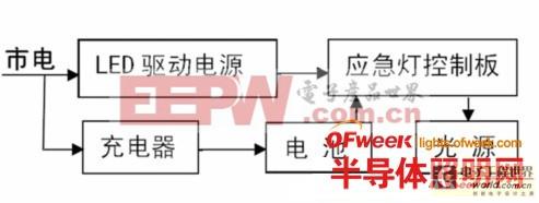 新型led应急灯控制电路的设计-深圳鼎纪pcb